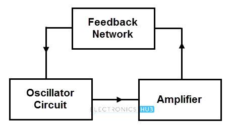 Oscillator Basics
