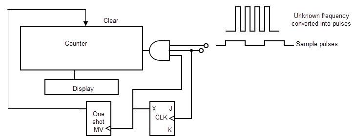 Decade Counter (BCD Counter)