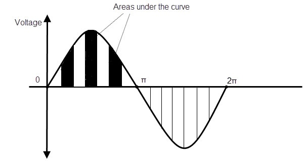 Average Value of an AC Wave