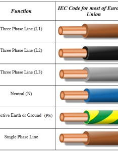 Electrical wiring color codes wire size chart eu code for also standard diagram name rh  brut creation