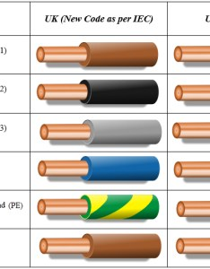 Uk color code for electrical wiring also codes rh electronicshub