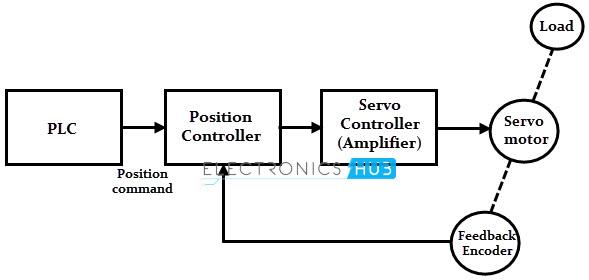 wiring diagram of servo motor