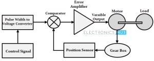 Servo Motor  Types and Working Principle