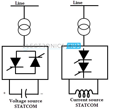 Flexible AC Transmission System(FACTS)