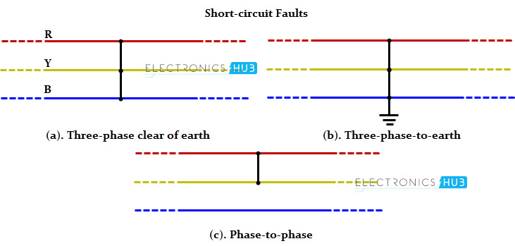 3 types of faults diagram wiring for trailer brakes in electrical power systems short circuit