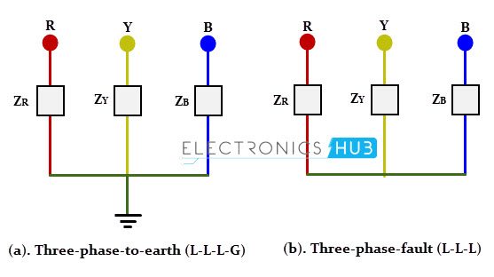 3 types of faults diagram 4 pin trailer plug wiring in electrical power systems symmetrical