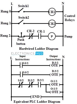 Programmable Logic Controller