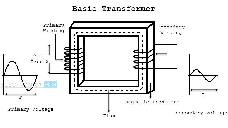 how does a transformer work diagram
