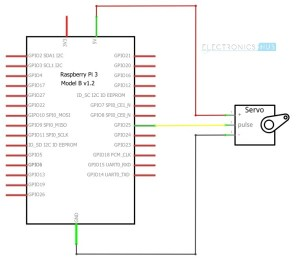 Raspberry Pi Servo Motor Interface | How to Control a
