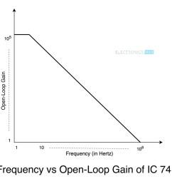 ic 741 op amp tutorial frequency vs open loop gain [ 1000 x 948 Pixel ]