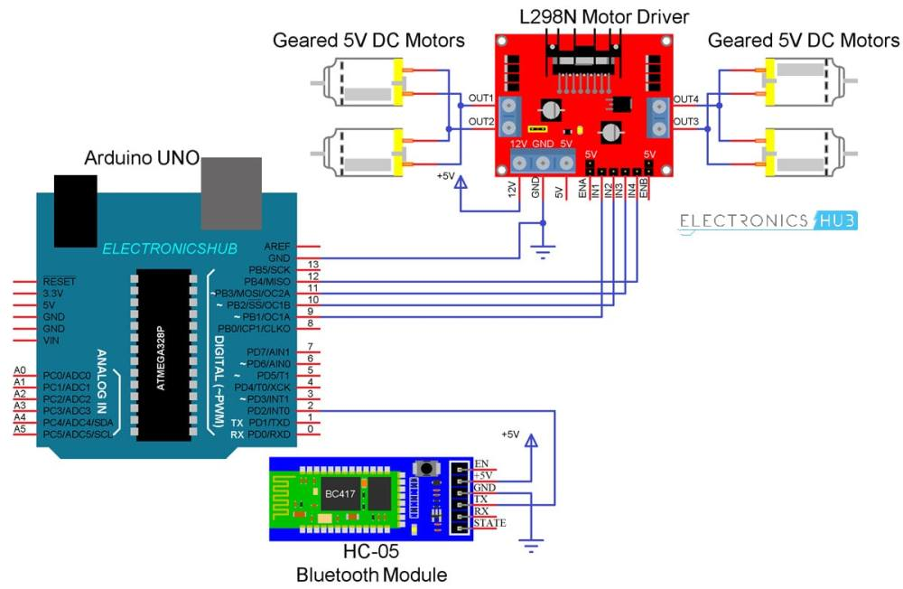 medium resolution of bluetooth controlled robot using arduino using arduino hc 05 l298n pc controlled robot using bluetooth project with circuit diagram