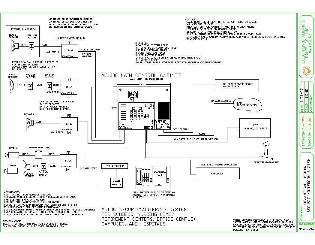 cctv dvr wiring diagram vehicle diagrams symbols advanticall