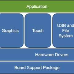 Architecture Software Block Diagram Haltech Ps1000 Wiring Getting A Handle On Embedded Development Costs Figure 1 Basic