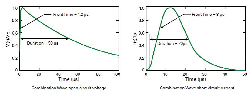 Protect your LED designs from over-voltage transient surges