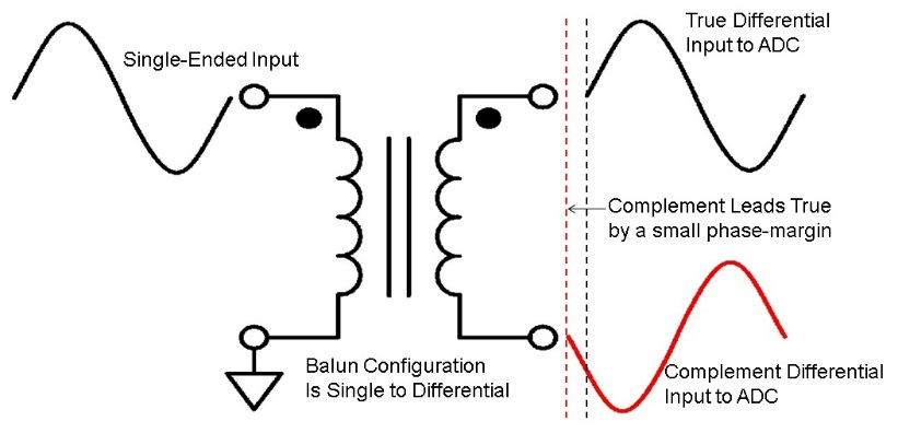 Using a wideband balun with ADCs