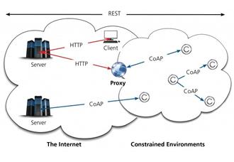 SIGTRAN protocol analysis tool runs over IP