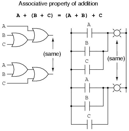 Boolean algebraic properties