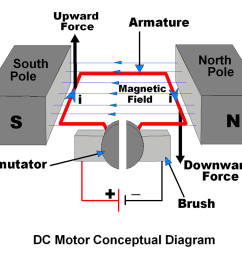 sensors modules dc motor sensors modules diagram of a brushless dc motor diagram of a dc motor [ 1000 x 809 Pixel ]