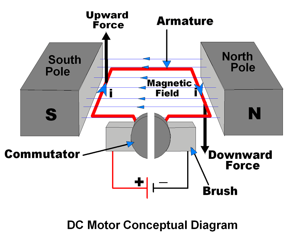 medium resolution of sensors modules dc motor sensors modules diagram of a brushless dc motor diagram of a dc motor