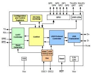 MCP2200 USBtoUART serial converter