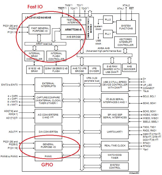 Basics of GPIO in LPC21xx
