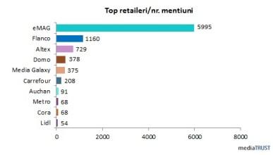 top retaileri