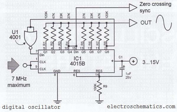 Digital Sine Wave Generator Circuit