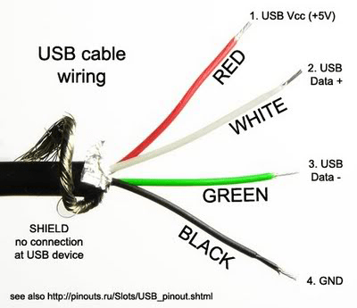 usb wiring diagram cable efcaviation com on usb connections diagram