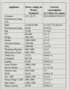 Current consumption in home appliances also power inverter rh electroschematics