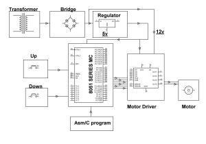 DC Motor Speed Control Project