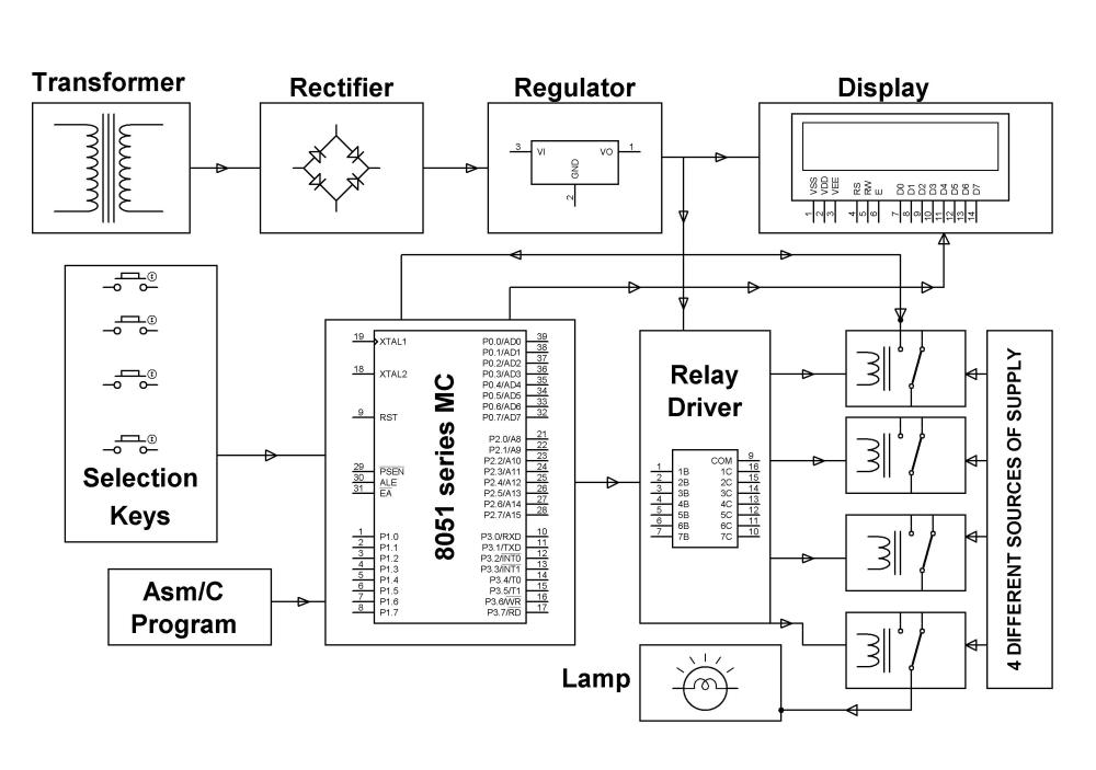 medium resolution of auto power supply controller block diagram