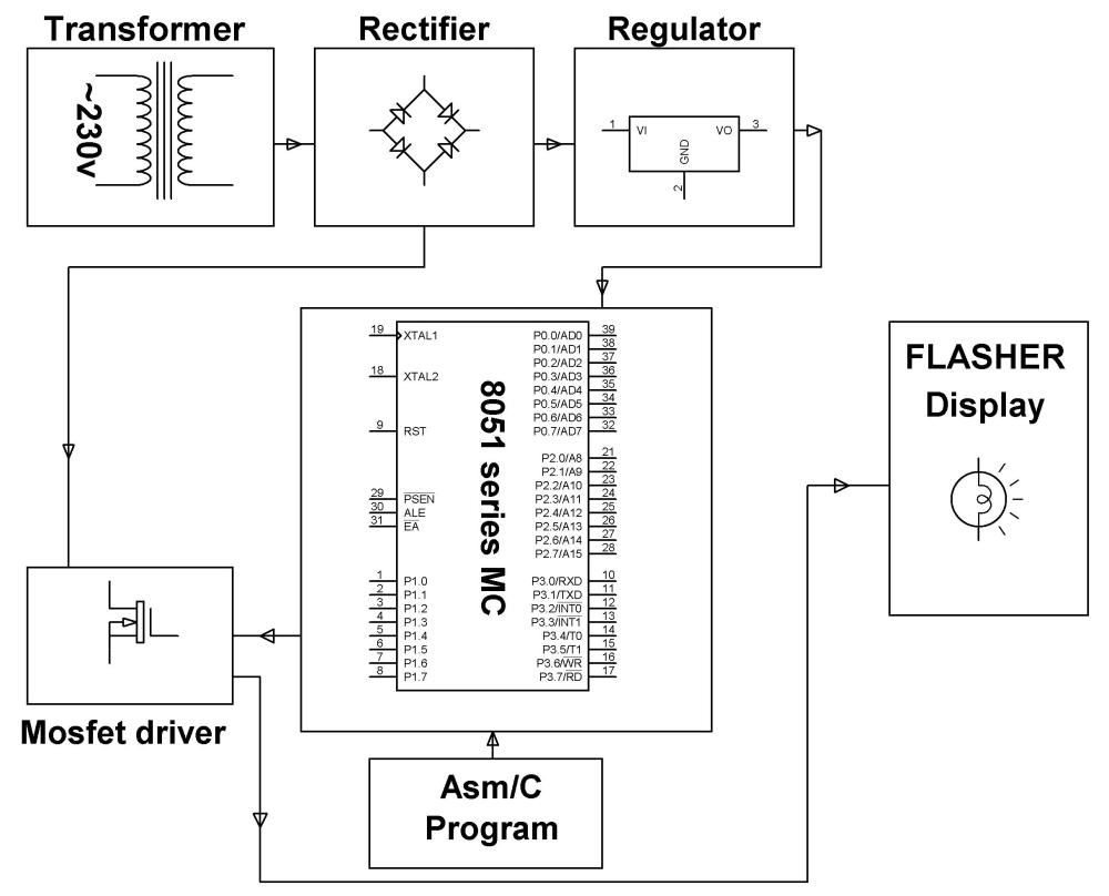 medium resolution of block diagram of the beacon flaser project