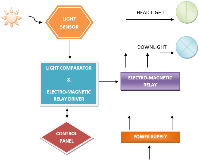 spst switch wiring diagram single sign on architecture adaptive car lighting system