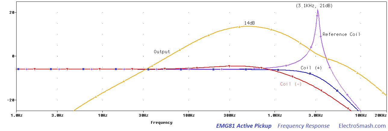 emg wiring diagram 5 way switch ct meter electrosmash emg81 pickup analysis frequency response