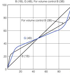 g taper potentiometer [ 1018 x 883 Pixel ]