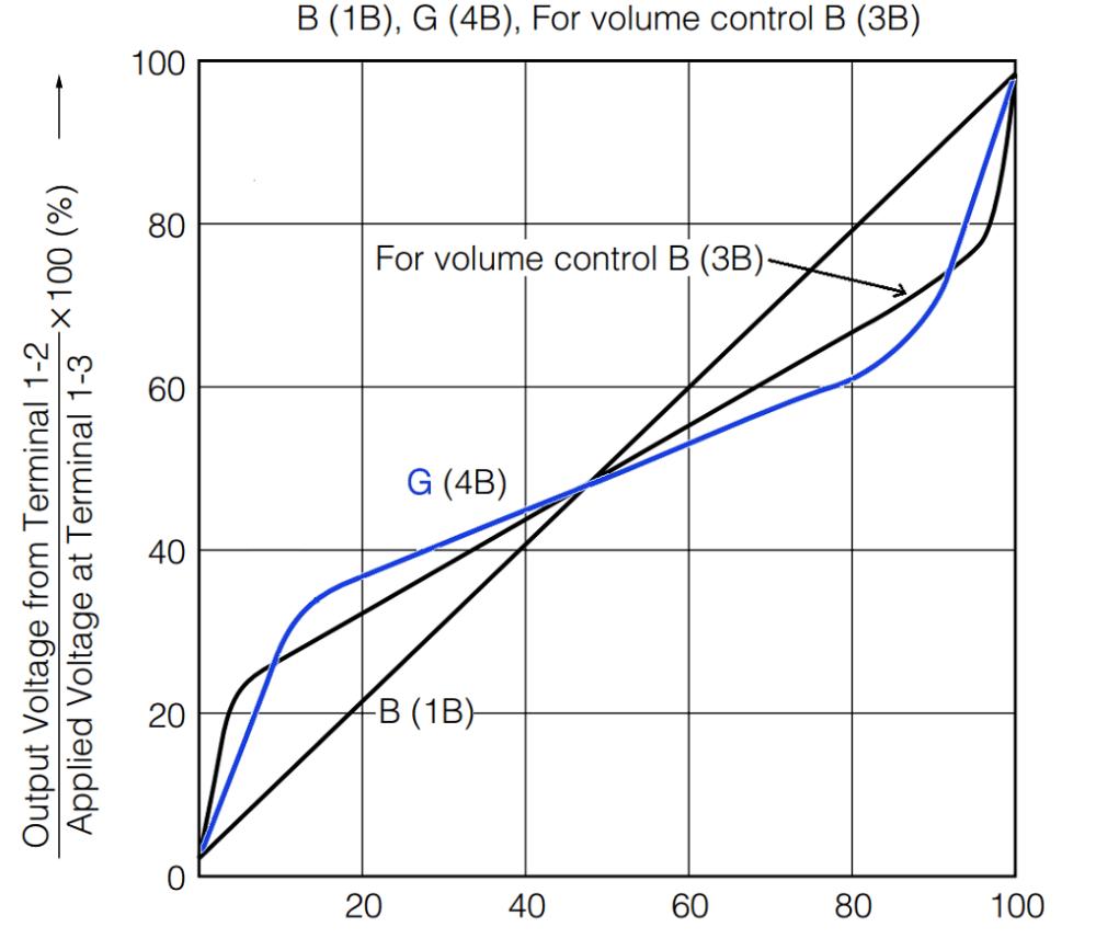 medium resolution of g taper potentiometer