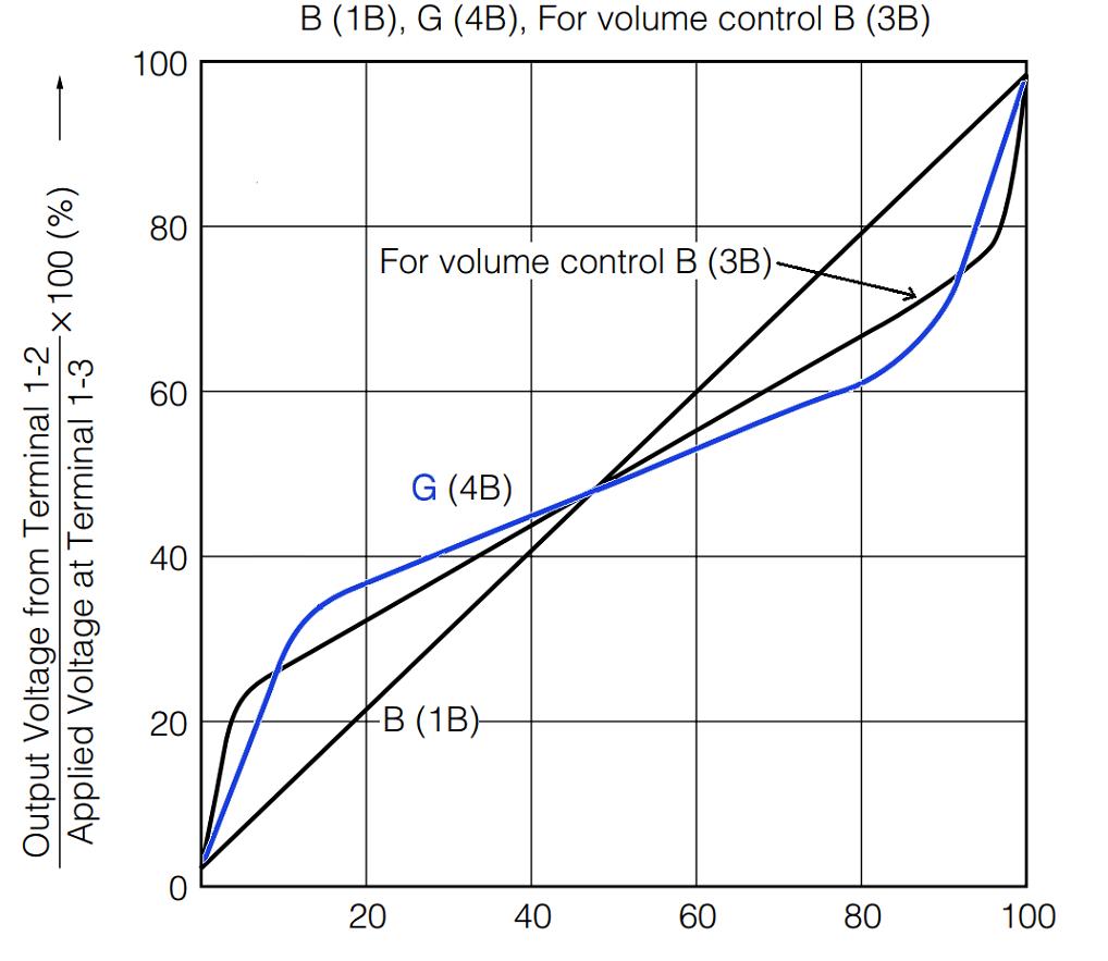 hight resolution of g taper potentiometer