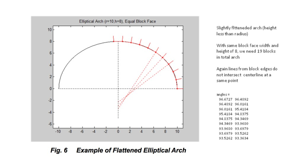 medium resolution of pont du gard why did roman engineers number the stones romans 8 block diagram