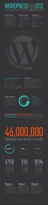 WordPress Infographic For 2013