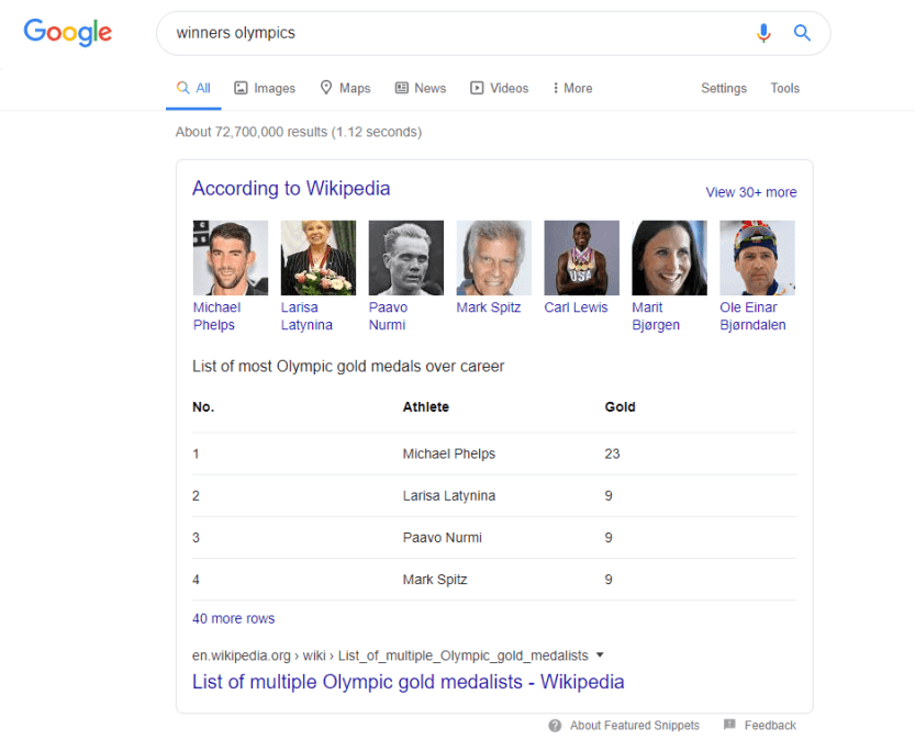 Featured snippet for athletes with the most Olympic gold medals.