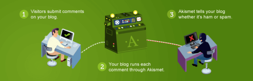The Akismet plugin, one of the best WordPress plugins for bloggers.
