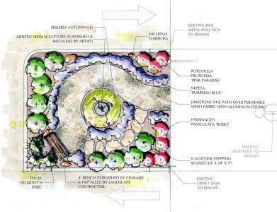 Concept Plan of Hope Park's butterfly garden