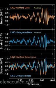 Gravitational Waves data on Kaggle