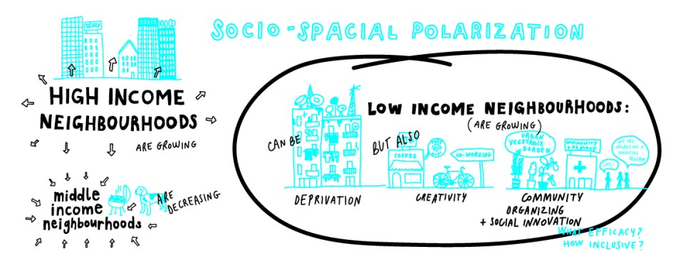 neighbourchange-socio-spacial-polarization