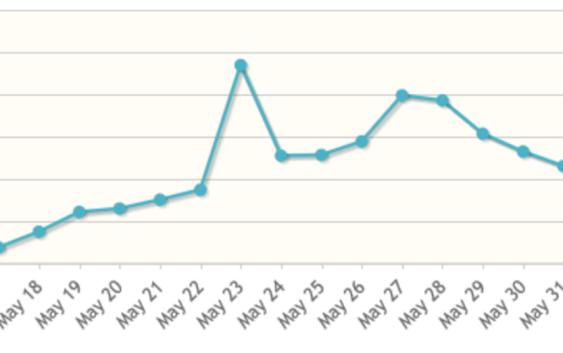 3420 Statistiche blog