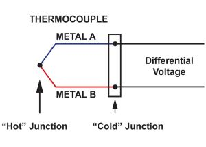 Thermocouple Signal Conditioning: Challenges and Solutions