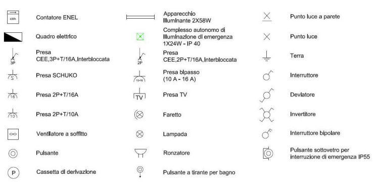 Schemi Elettrici Per Impianti Civili : Simboli elettrici termini usati e unità di misura
