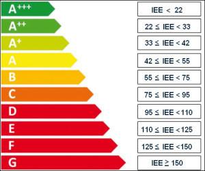 Come si identifica la classe energetica del frigorifero