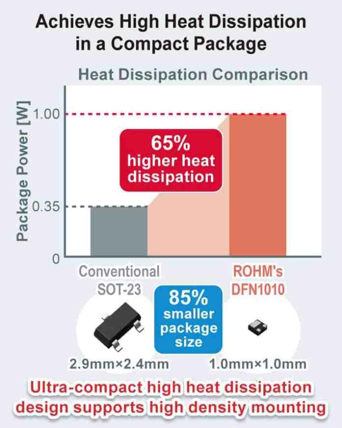 MOSFET veramente ultracompatti