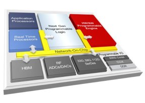 Le demo di Xilinx in mostra a Embedded World 2020